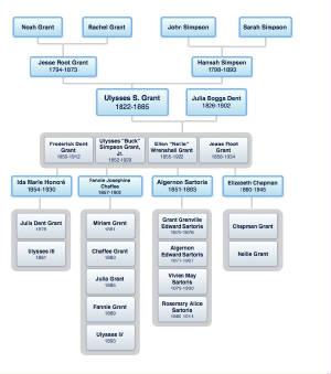 General US Grant Timeline
