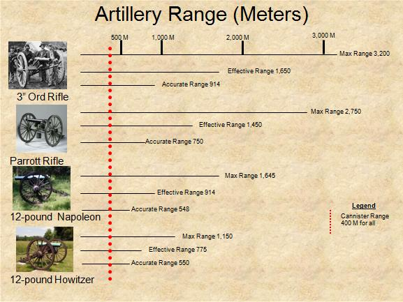 Range of Civil War artillery and cannon.jpg