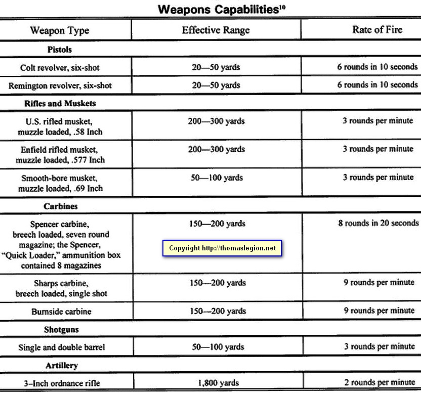 Civil War Cavalry Weapons and Small Arms.jpg