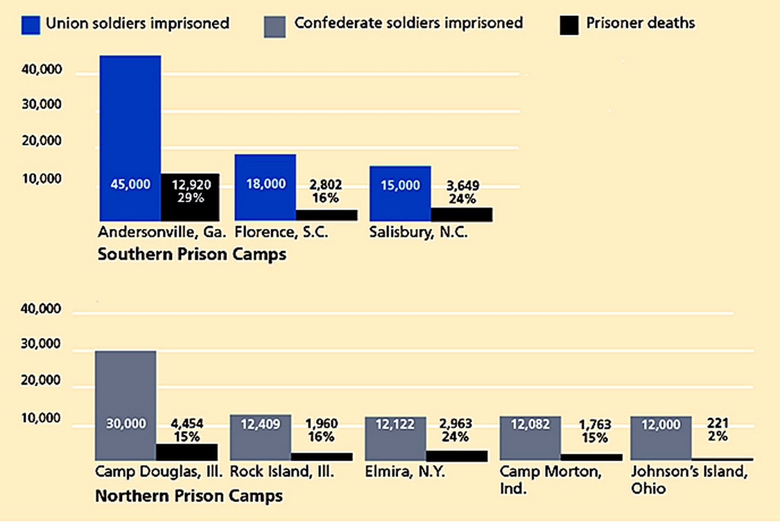 Civil War Prisons with Death Rates.jpg