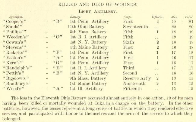 Total Civil War artillery deaths.jpg
