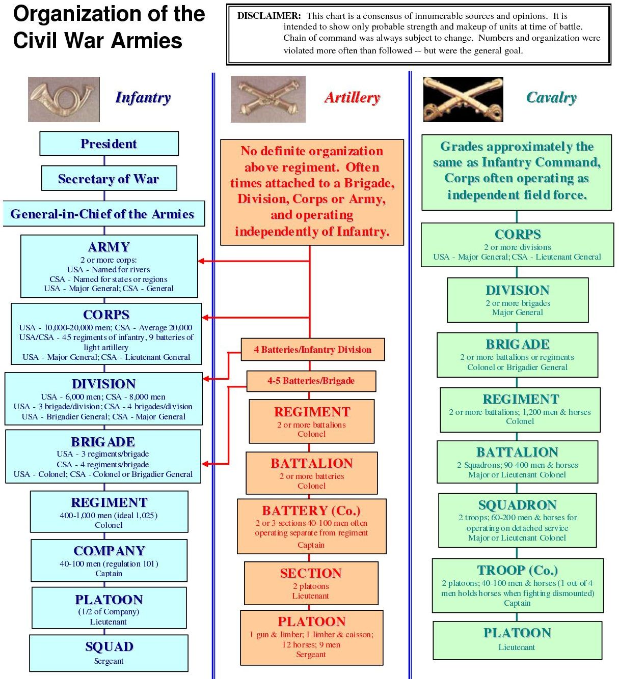 Civil War Chart Civil War Army Union And