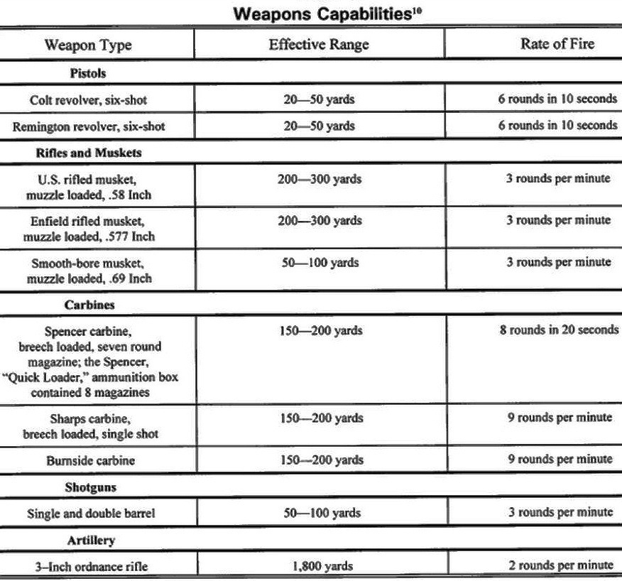 Civil War Chart Civil War Weapons