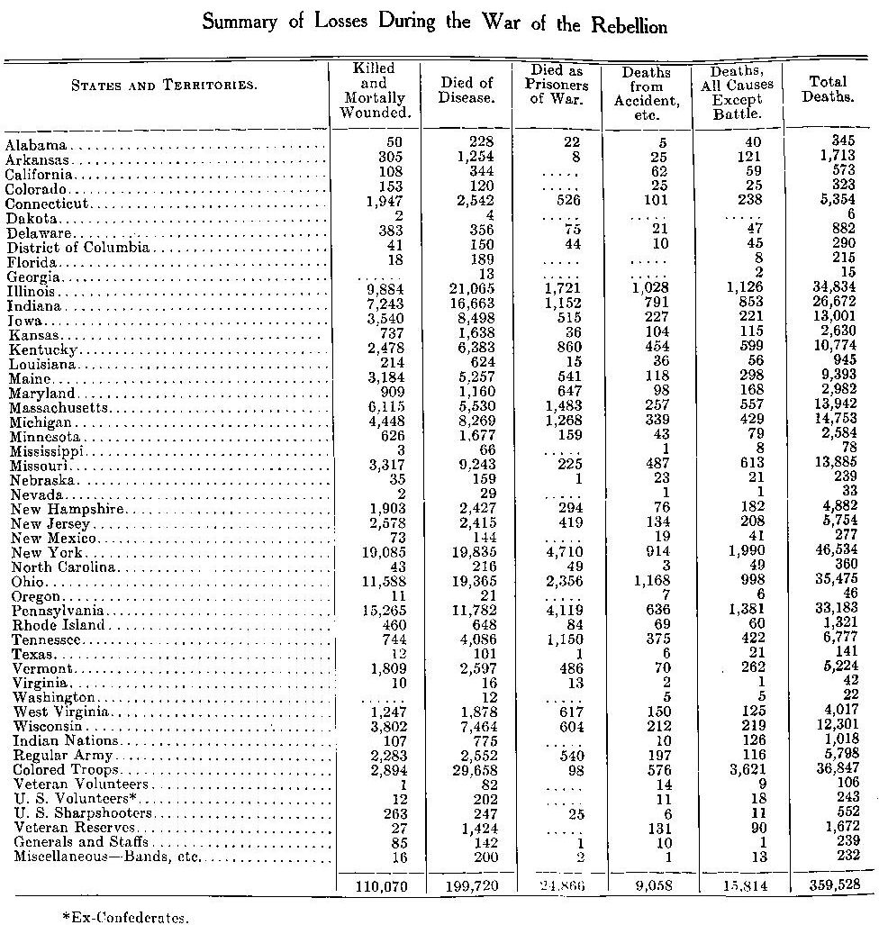 Ohio Total Civil War Killed Deaths Died.jpg