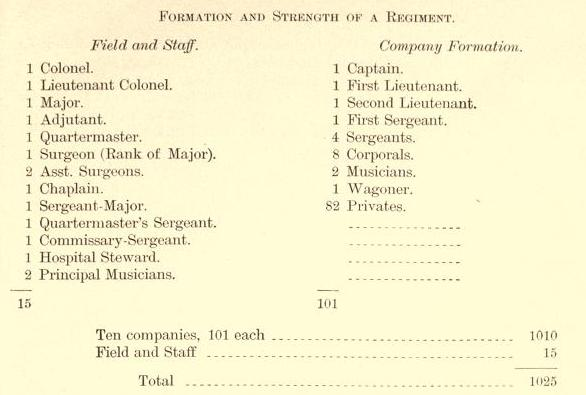 Civil War Infantry Regiment Strength.jpg