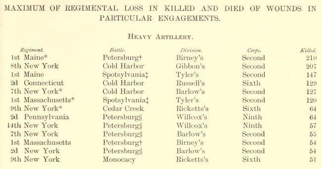 Heavy Artillery regiments with most killed.jpg
