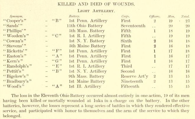 Ohio Civil War Artillery Casualties.jpg
