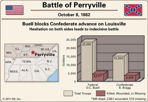 Battle of Perryville History.jpg