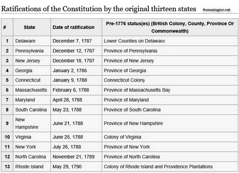 Order the states ratified Constitution.jpg