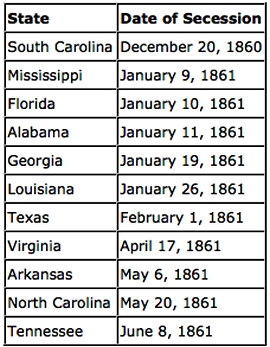Secession Dates Of Southern States When South Secede Union - Us map dates of secession