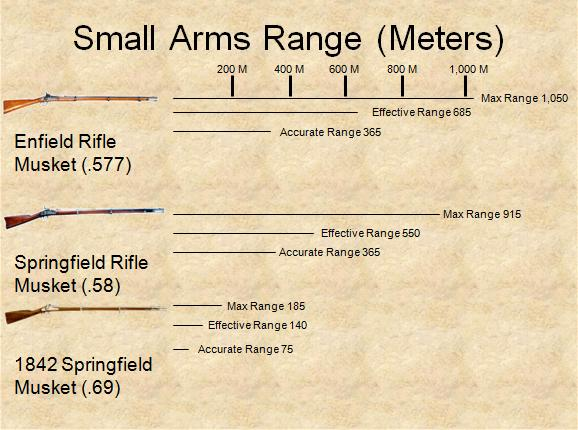 List of Civil War Firearms and Small Arms.jpg