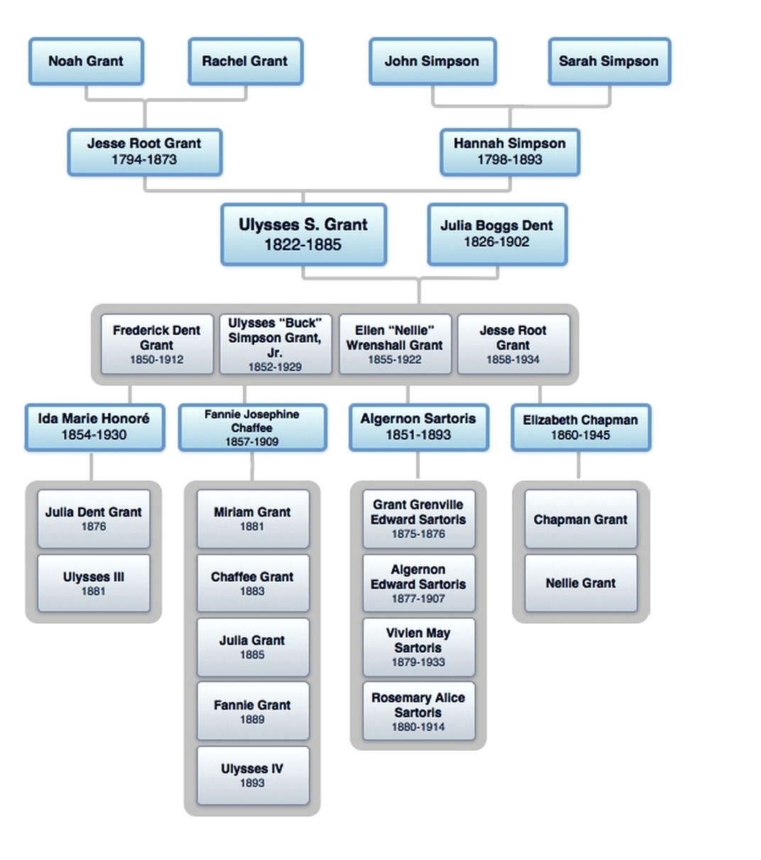 US Grant Family Tree And Genealogy